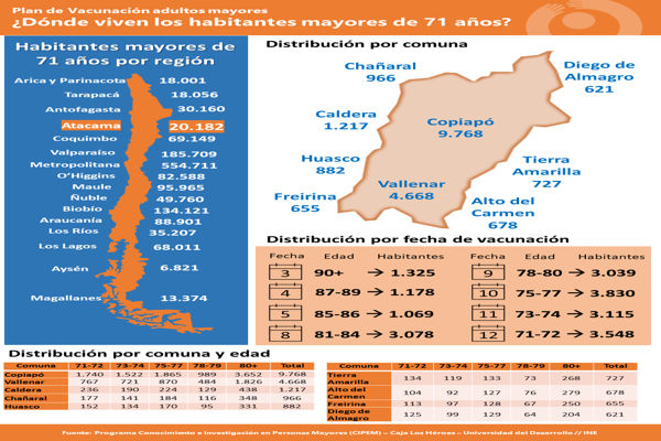Más de 20 mil mayores de 71 años de la Región de Atacama serán parte del Plan de Vacunación